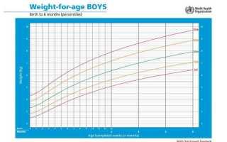 Минимальный набор веса в месяц ребенка таблица. Прибавка веса у новорожденных на грудном вскармливании