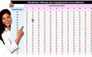 Китайская таблица зачатия. Определение пола ребенка по китайскому календарю. Позы для зачатия мальчика