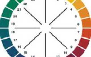 Сколько групп родственных цветов в цветовом круге. Гармонические сочетания родственных цветов. Гармония родственных цветов